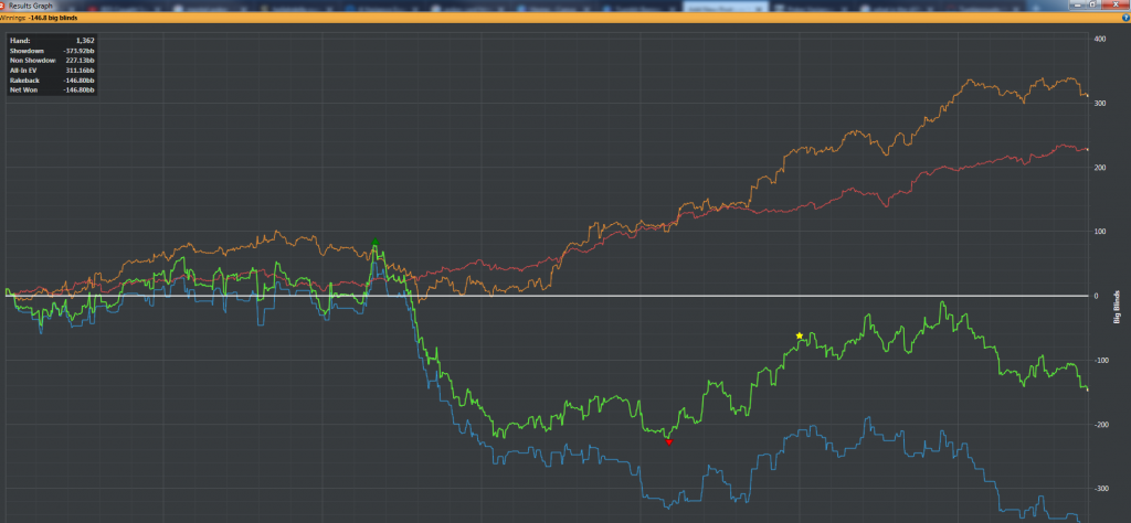 poker tournament's variance of one single day