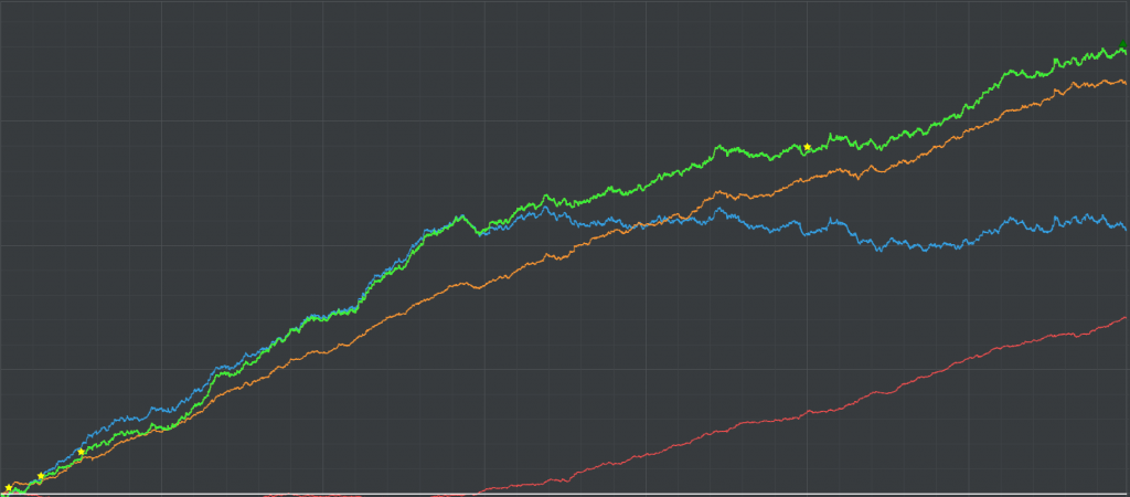 result graph 1